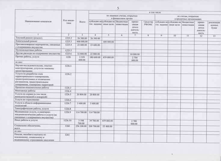 План финансово-хозяйственной деятельности